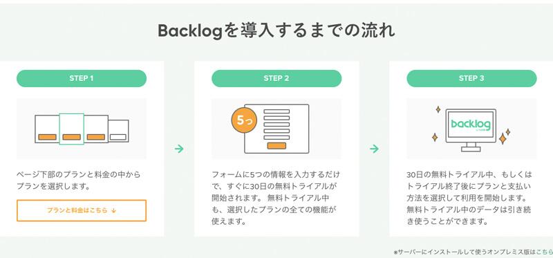 それでは、基本的なBacklogの使い方について紹介します。